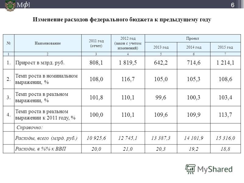 М ] ф М ] ф Изменение расходов федерального бюджета к предыдущему году 6 Наименование 2011 год (отчет) 2012 год (закон с учетом изменений) Проект 2013 год2014 год2015 год 1234567 1. Прирост в млрд. руб. 808,11 819,5642,2714,61 214,1 2. Темп роста в н