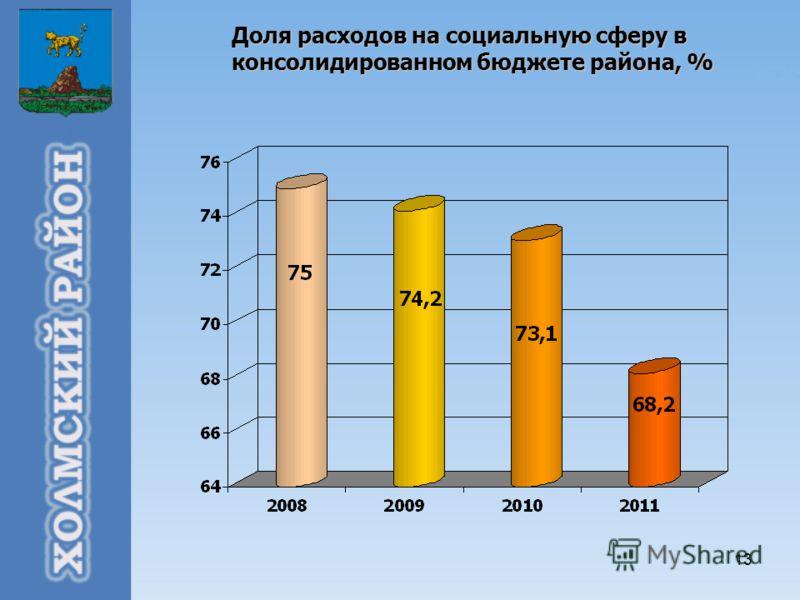 13 Доля расходов на социальную сферу в консолидированном бюджете района, %