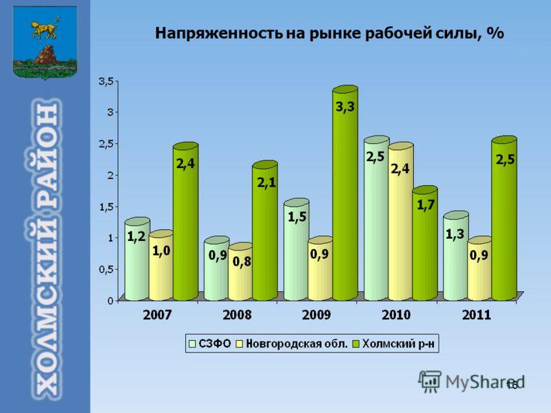 16 Напряженность на рынке рабочей силы, %