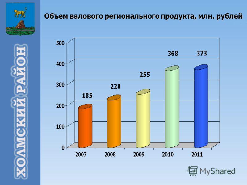 2 Объем валового регионального продукта, млн. рублей