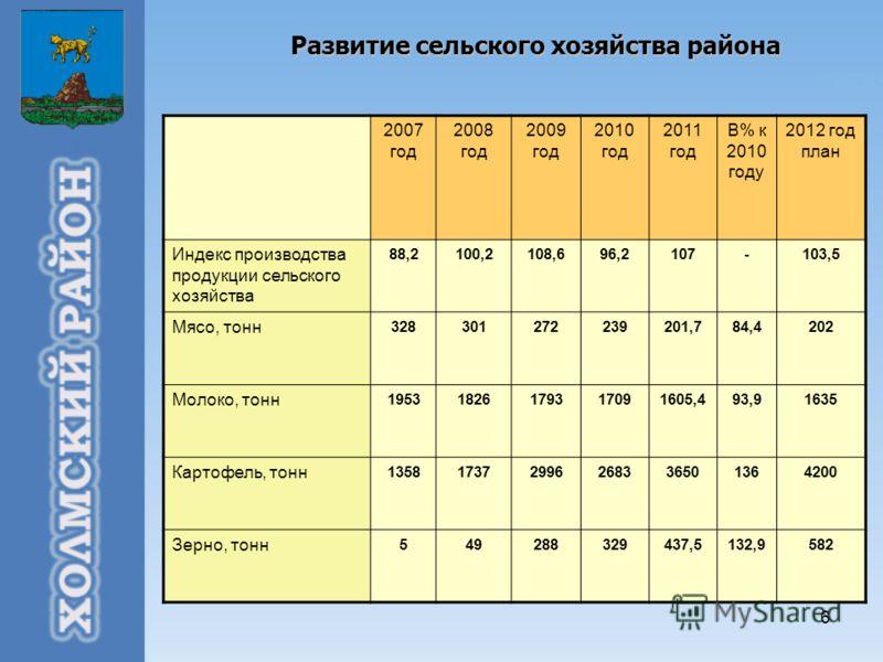 6 Развитие сельского хозяйства района 2007 год 2008 год 2009 год 2010 год 2011 год В% к 2010 году 2012 год план Индекс производства продукции сельского хозяйства 88,2100,2108,696,2107-103,5 Мясо, тонн 328301272239201,784,4202 Молоко, тонн 19531826179