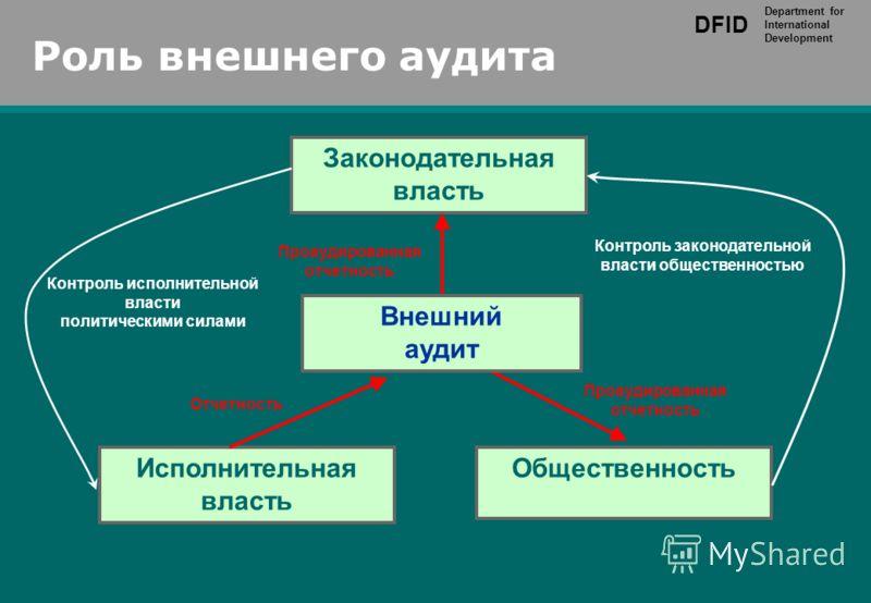 DFID Department for International Development 6 Роль внешнего аудита Законодательная власть Исполнительная власть Общественность Проаудированная отчетность Отчетность Проаудированная отчетность Контроль исполнительной власти политическими силами Конт