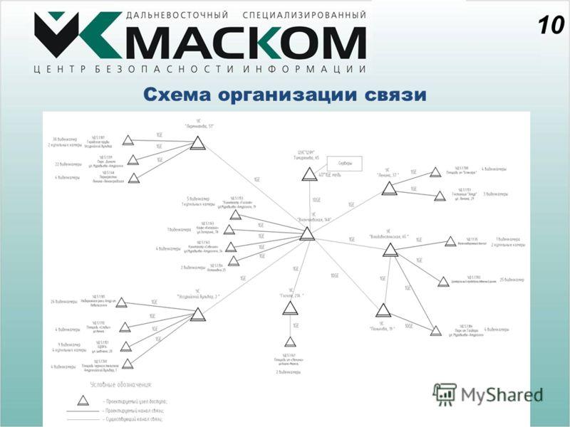 Схема организации связи 10