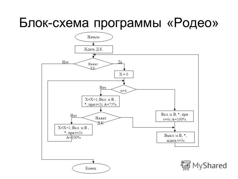 Блок-схема программы «Родео» x=4 НетДа Нажат Д.К. X = 0 X=X+1; Вкл. м В, *, при t=2с А=75% Нет Вкл. м В, *, при t=4с А=100% Выкл. м В, *, ждать t=3с Начало Ждать Д.К. Конец Нажат Д.К. Нет X=X+1; Вкл. м В, *, при t=2с А=100%