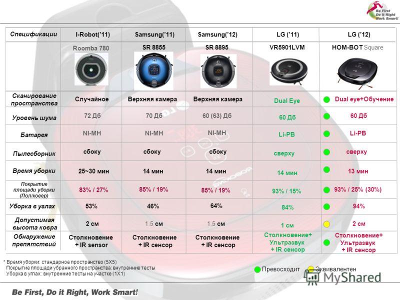 Dual Eye Samsung(11) SR 8855 14 мин 85% / 19% 46% 1.5 см 14 мин 93% / 15% 84% 1 см LG (11)LG (12) VR5901LVMHOM-BOT Square 60 Дб 13 мин 93% / 25% (30%) 94%94% 2 см Dual eye+Обучение 70 Дб NI-MH Li-PB Samsung(12) SR 8895 14 мин 64% 1.5 см 60 (63) Дб NI