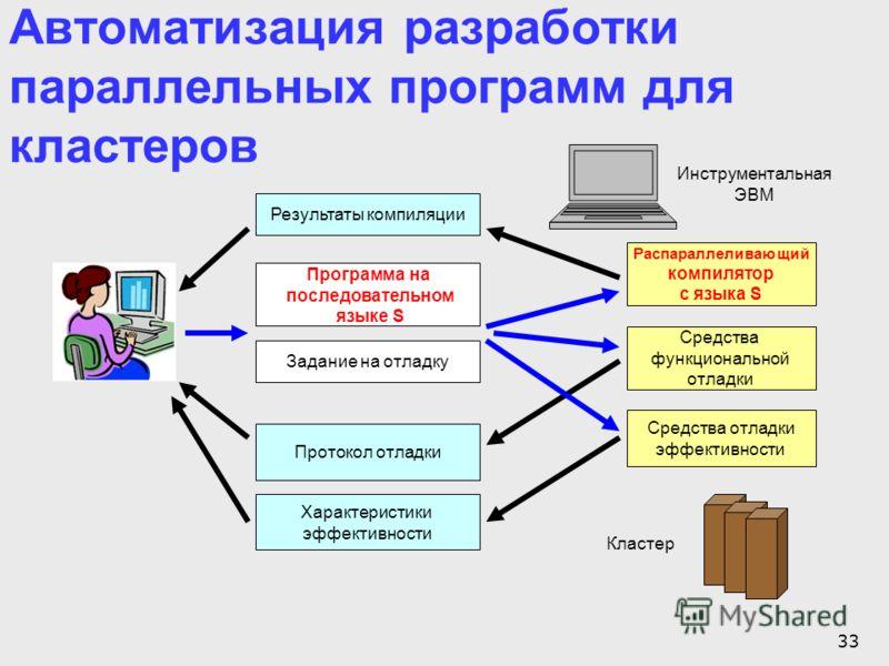 33 Автоматизация разработки параллельных программ для кластеров Программа на последовательном языке S Задание на отладку Распараллеливающий компилятор с языка S Характеристики эффективности Средства функциональной отладки Средства отладки эффективнос