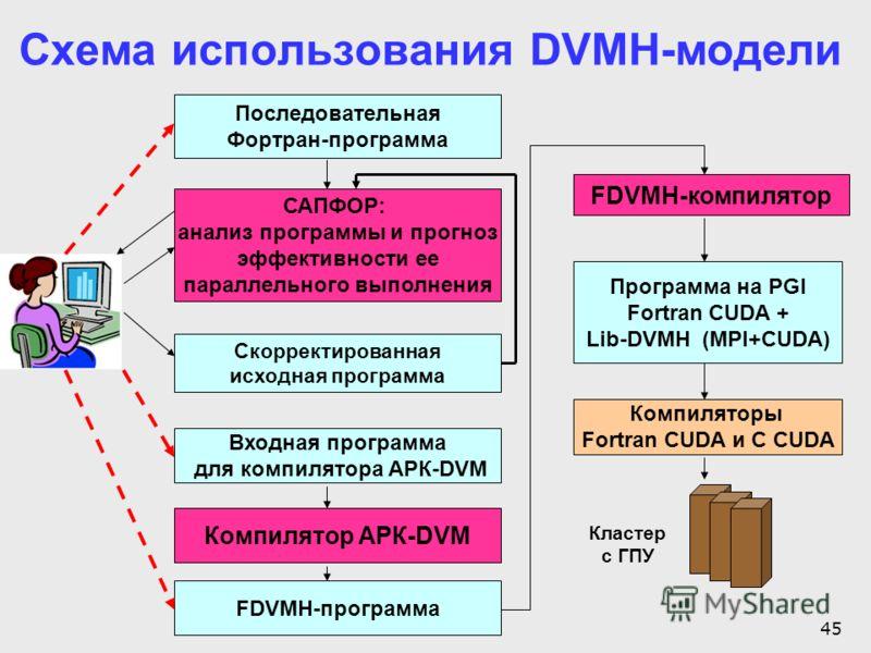 45 САПФОР: анализ программы и прогноз эффективности ее параллельного выполнения Скорректированная исходная программа FDVMH-компилятор FDVMH-программа Программа на PGI Fortran CUDA + Lib-DVMH (MPI+CUDA) Компиляторы Fortran CUDA и C CUDA Компилятор АРК