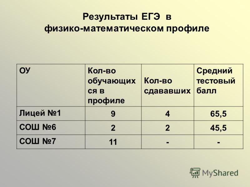 Результаты ЕГЭ в физико-математическом профиле ОУ Кол-во обучающих ся в профиле Кол-во сдававших Средний тестовый балл Лицей 1 9465,5 СОШ 6 2245,5 СОШ 7 11--