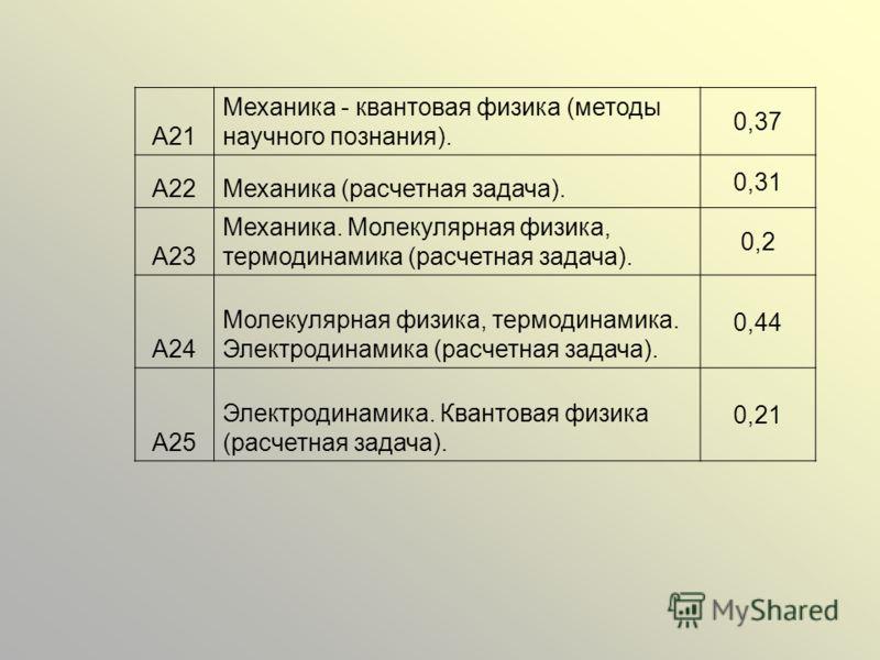 А21 Механика - квантовая физика (методы научного познания). 0,37 А22Механика (расчетная задача). 0,31 А23 Механика. Молекулярная физика, термодинамика (расчетная задача). 0,2 А24 Молекулярная физика, термодинамика. Электродинамика (расчетная задача).