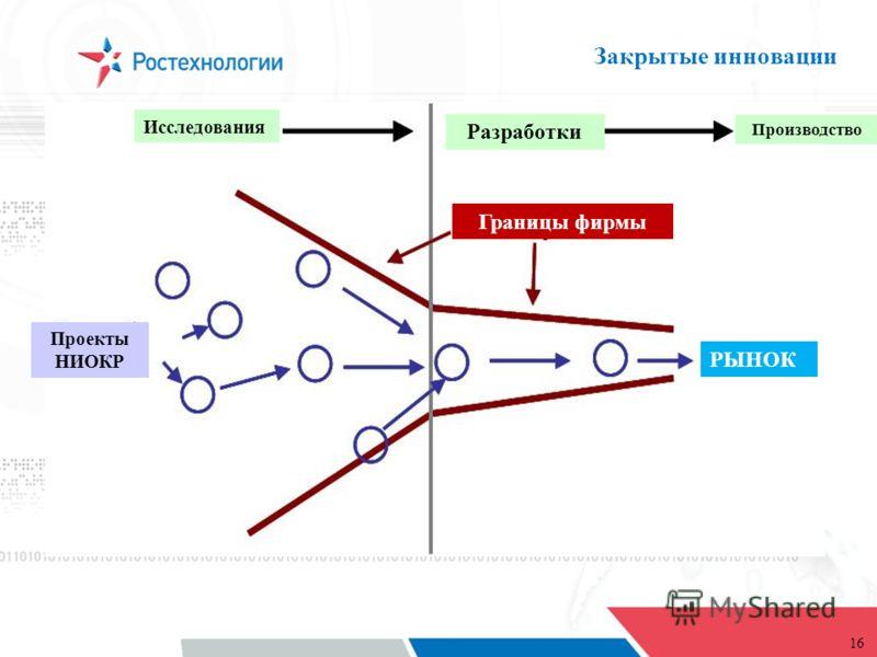 16 Закрытые инновации Исследования Разработки РЫНОК Границы фирмы Проекты НИОКР Производство