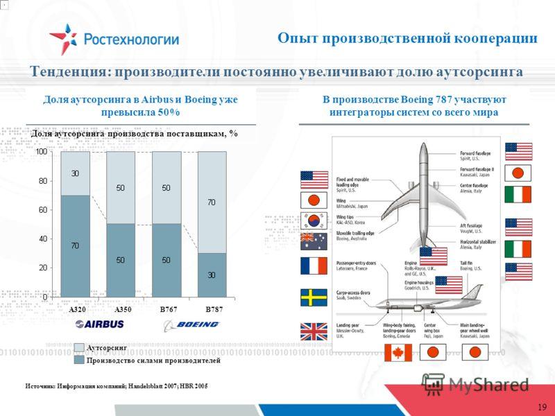 19 A350A320B787B767 Доля аутсорсинга в Airbus и Boeing уже превысила 50% В производстве Boeing 787 участвуют интеграторы систем со всего мира Производство силами производителей Аутсорсинг Источник: Информация компаний; Handelsblatt 2007; HBR 2005 Дол