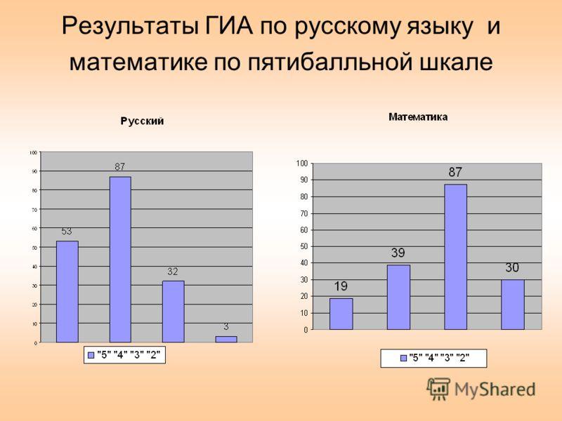 Результаты ГИА по русскому языку и математике по пятибалльной шкале