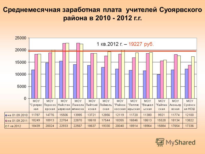 1 кв.2012 г. – 19227 руб. Среднемесячная заработная плата учителей Суоярвского района в 2010 - 2012 г.г.