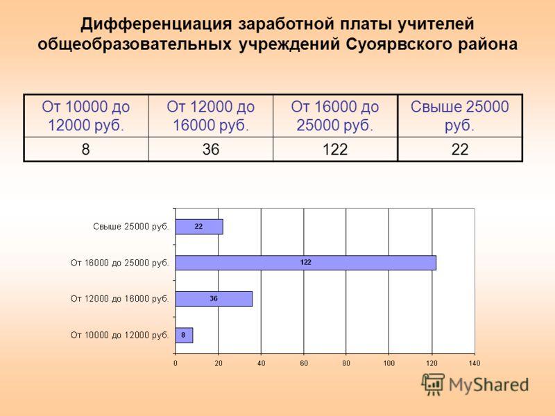 От 10000 до 12000 руб. От 12000 до 16000 руб. От 16000 до 25000 руб. Свыше 25000 руб. 83612222 Дифференциация заработной платы учителей общеобразовательных учреждений Суоярвского района