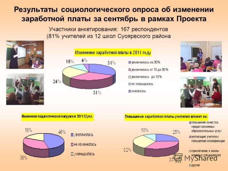 Результаты социологического опроса об изменении заработной платы за сентябрь в рамках Проекта Участники анкетирования: 167 респондентов (81% учителей из 12 школ Суоярвского района