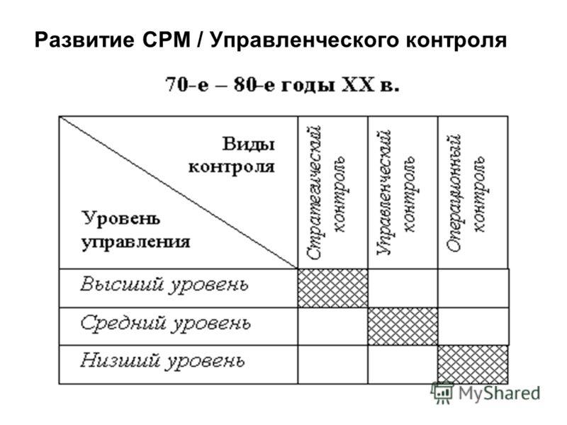 Развитие CPM / Управленческого контроля