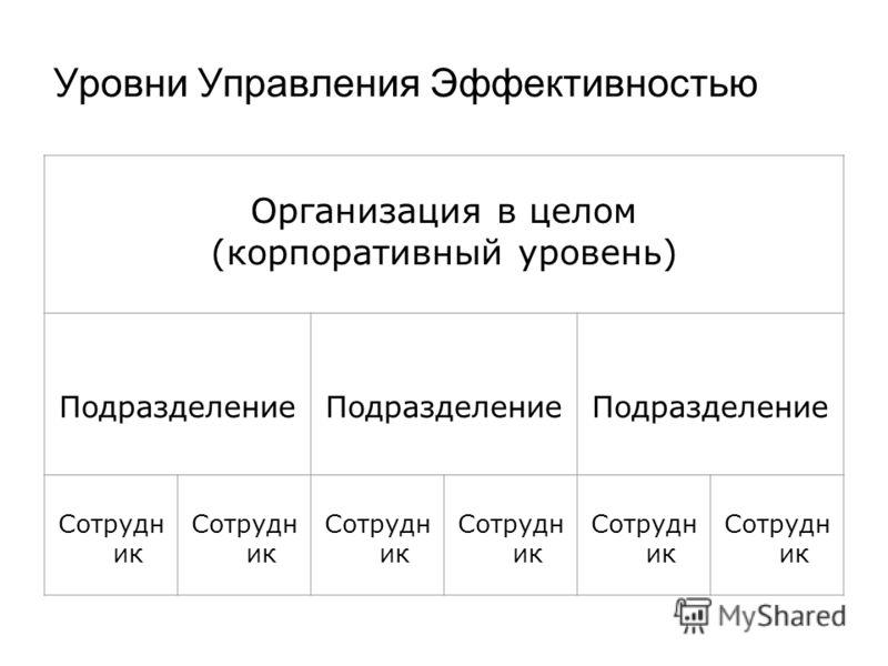 Уровни Управления Эффективностью Организация в целом (корпоративный уровень) Подразделение Сотрудн ик
