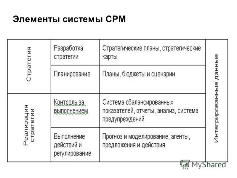 Элементы системы CPM