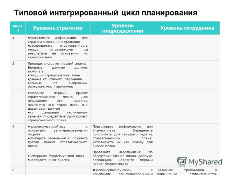 Типовой интегрированный цикл планирования Меся ц Уровень стратегии Уровень подразделения Уровень сотрудника 1 подготовьте информацию для стратегического планирования распределите ответственность между сотрудниками за результаты на основании их квалиф