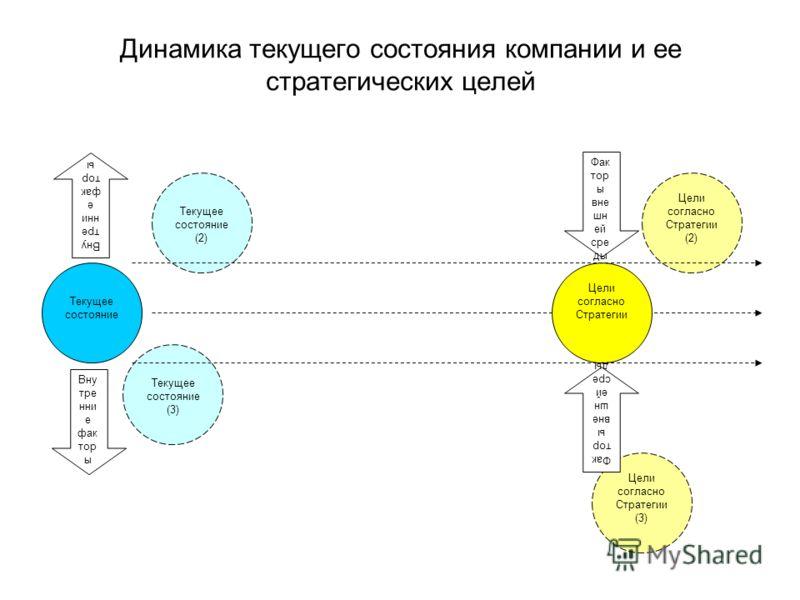 Динамика текущего состояния компании и ее стратегических целей Текущее состояние (3) Цели согласно Стратегии (2) Текущее состояние (2) Текущее состояние Цели согласно Стратегии (3) Фак тор ы вне шн ей сре ды Цели согласно Стратегии Фак тор ы вне шн е