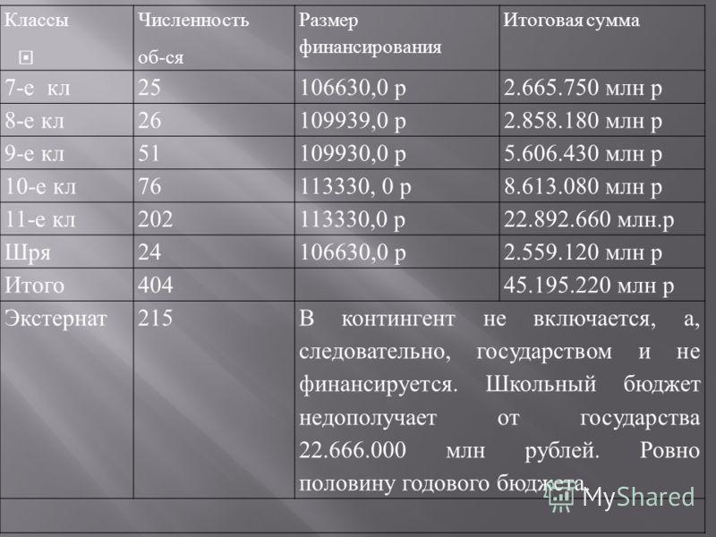 Классы Численность об-ся Размер финансирования Итоговая сумма 7-е кл25106630,0 р2.665.750 млн р 8-е кл26109939,0 р2.858.180 млн р 9-е кл51109930,0 р5.606.430 млн р 10-е кл76113330, 0 р8.613.080 млн р 11-е кл202113330,0 р22.892.660 млн.р Шря24106630,0