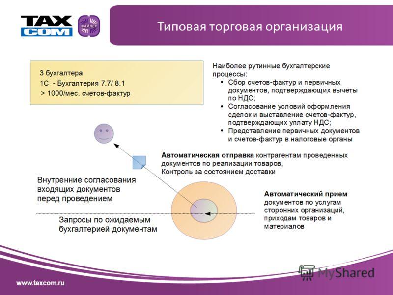www.taxcom.ru Типовая торговая организация