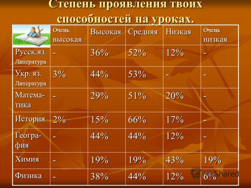 Степень проявления твоих способностей на уроках. Очень высокая ВысокаяСредняяНизкая Очень низкая Русск.яз.Литература-36%52%12%- Укр. яз. Литература3%44%53%-- Матема- тика -29%51%20%- История2%15%66%17%- Геогра- фия -44%44%12%- Химия-19%19%43%19% Физи