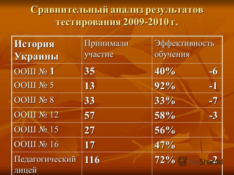 Сравнительный анализ результатов тестирования 2009-2010 г. История Украины Принимали участие Эффективность обучения ООШ 1 35 40% -6 ООШ 5 13 92% -1 ООШ 8 33 33% -7 ООШ 12 57 58% -3 ООШ 15 2756% ООШ 16 1747% Педагогический лицей 116 72% -2