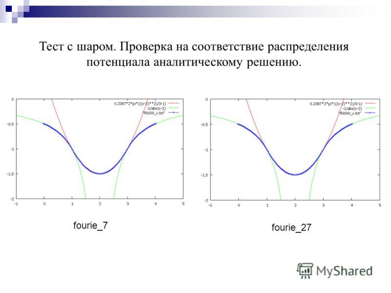fourie_7 fourie_27 Тест с шаром. Проверка на соответствие распределения потенциала аналитическому решению.