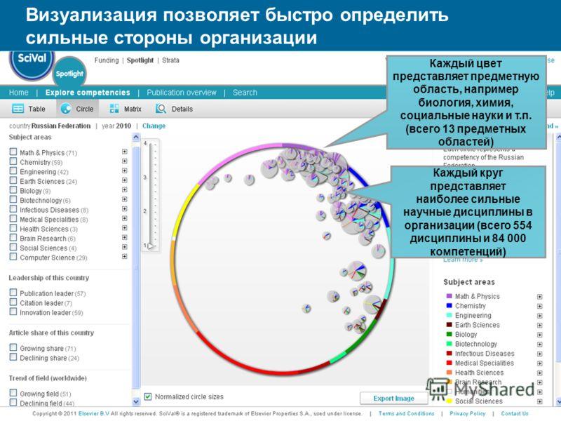 Каждый цвет представляет предметную область, например биология, химия, социальные науки и т.п. (всего 13 предметных областей) Каждый круг представляет наиболее сильные научные дисциплины в организации (всего 554 дисциплины и 84 000 компетенций) Визуа