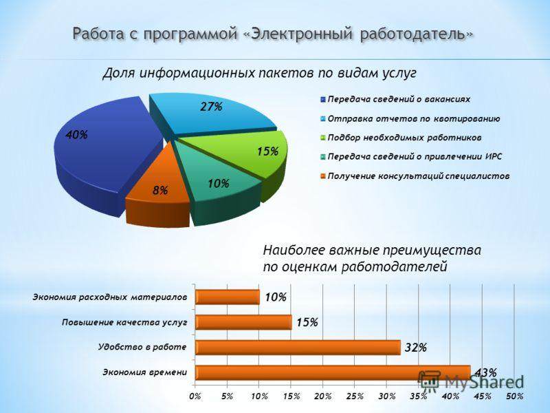 Работа с программой «Электронный работодатель» Доля информационных пакетов по видам услуг Наиболее важные преимущества по оценкам работодателей