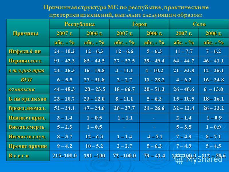 Причинная структура МС по республике, практически не претерпев изменений, выглядит следующим образом: Причины Причины РеспубликаГородСело 2007 г. 2006 г. 2007 г. 2006 г. 2007 г. 2006 г. абс. - % Инфекц.б-ни 24 – 10.2 12 – 6.3 12 – 6.6 5 – 6.3 11 – 7.