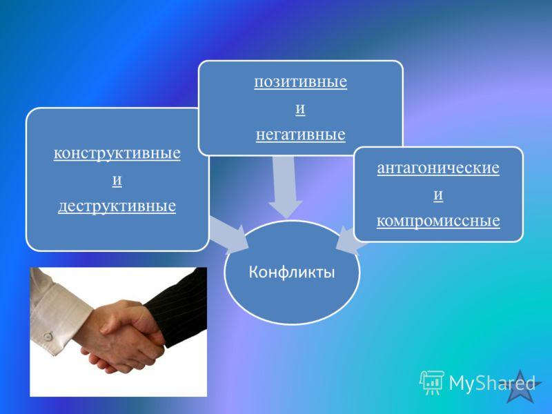 Конфликты конструктивные и деструктивные позитивные и негативные антагонические и компромиссные