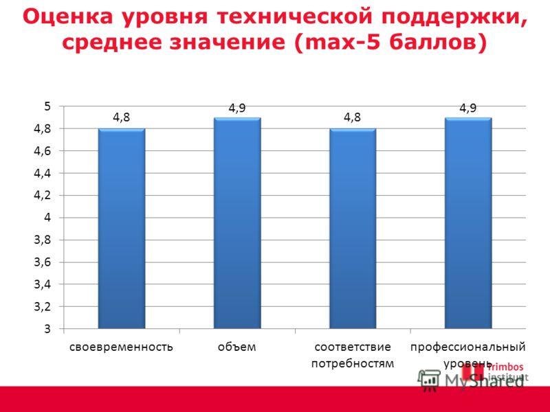Оценка уровня технической поддержки, среднее значение (max-5 баллов)