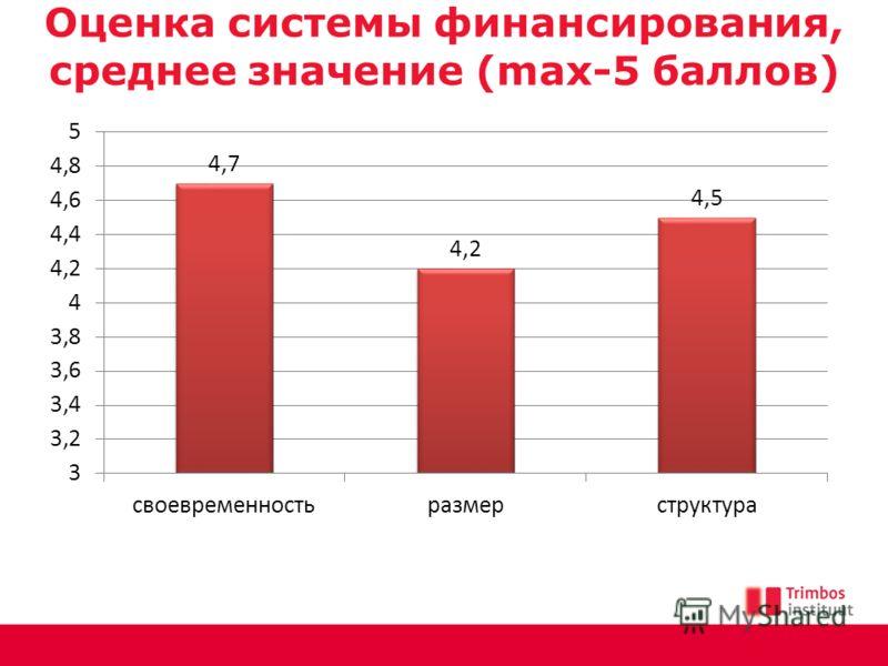 Оценка системы финансирования, среднее значение (max-5 баллов)