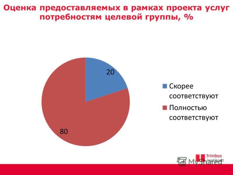 Оценка предоставляемых в рамках проекта услуг потребностям целевой группы, %