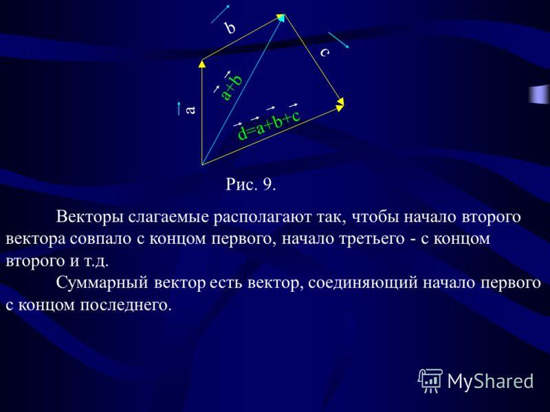 a b с a+b d=a+b+c Рис. 9. Векторы слагаемые располагают так, чтобы начало второго вектора совпало с концом первого, начало третьего - с концом второго и т.д. Суммарный вектор есть вектор, соединяющий начало первого с концом последнего.