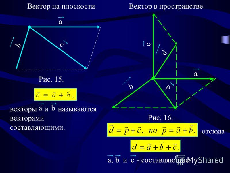 Рис. 15. a b с a b d p c Рис. 16. Вектор на плоскостиВектор в пространстве векторы и называются векторами составляющими. a b отсюда и - составляющие. a, b с