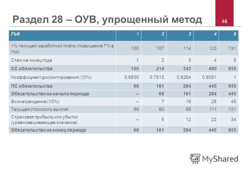 48 Раздел 28 – ОУВ, упрощенный метод Год12345 1% текущей заработной платы (повышение 7% в год) 100107114123131 Стаж на конец года12345 СС обязательства100214343490655 Коэффициент дисконтирования (10%)0.68300.75130.82640.90911 ПС обязательства68161284
