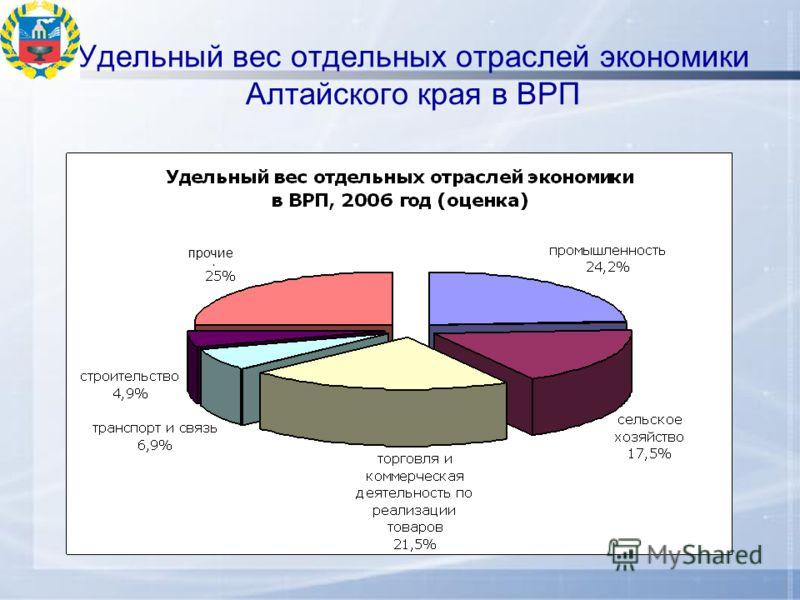 Удельный вес отдельных отраслей экономики Алтайского края в ВРП прочие
