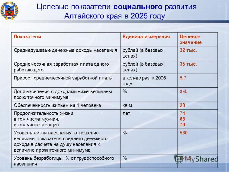 Целевые показатели социального развития Алтайского края в 2025 году ПоказателиЕдиница измеренияЦелевое значение Среднедушевые денежные доходы населениярублей (в базовых ценах) 32 тыс. Среднемесячная заработная плата одного работающего рублей (в базов