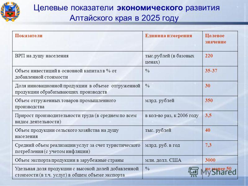 Целевые показатели экономического развития Алтайского края в 2025 году ПоказателиЕдиница измеренияЦелевое значение ВРП на душу населениятыс.рублей (в базовых ценах) 220 Объем инвестиций в основной капитал в % от добавленной стоимости %35-37 Доля инно