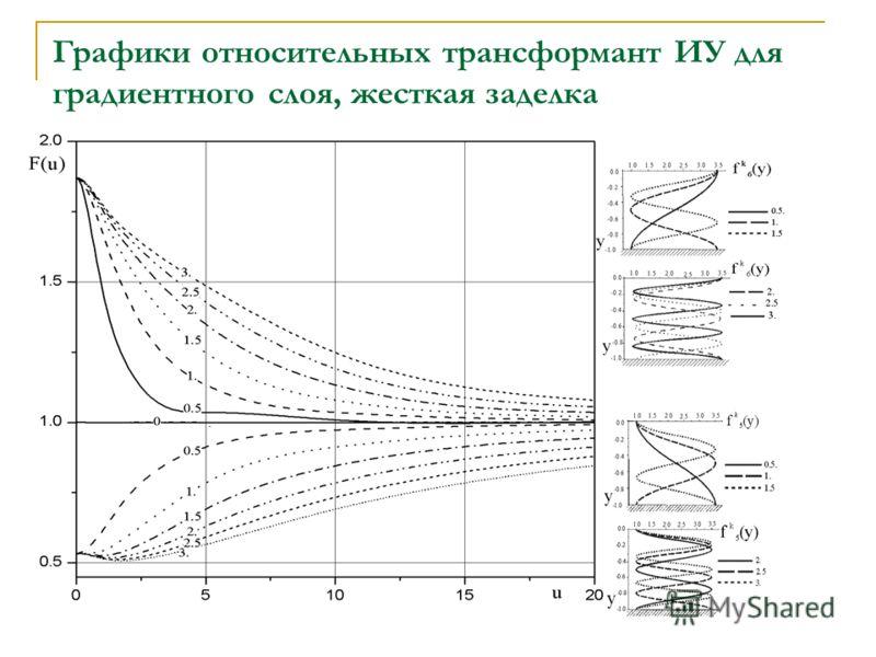 . Графики относительных трансформант ИУ для градиентного слоя, жесткая заделка