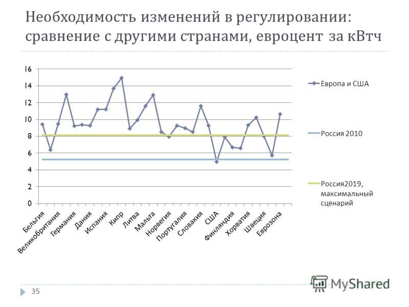 Необходимость изменений в регулировании : сравнение с другими странами, евроцент за кВтч 35