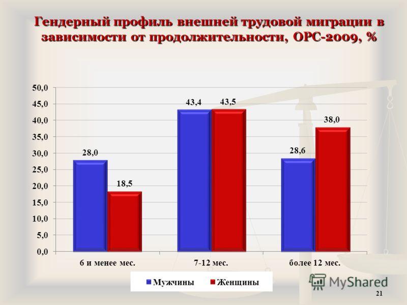Гендерный профиль внешней трудовой миграции в зависимости от продолжительности, ОРС-2009, % 21