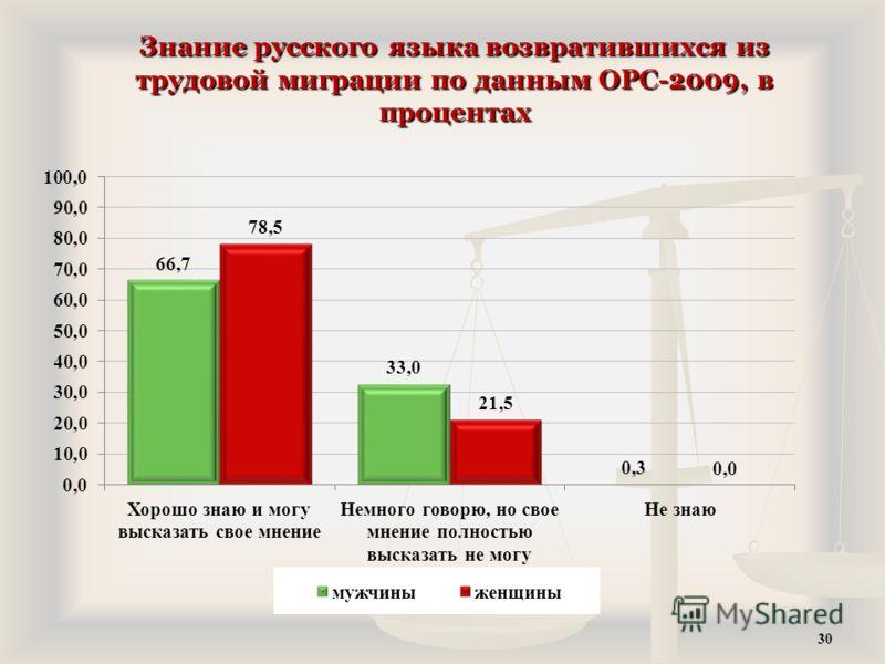 Знание русского языка возвратившихся из трудовой миграции по данным ОРС-2009, в процентах 30