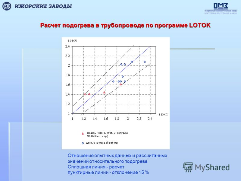 Расчет подогрева в трубопроводе по программе LOTOK Отношение опытных данных и рассчитанных значений относительного подогрева Сплошная линия - расчет пунктирные линии - отклонение 15 %