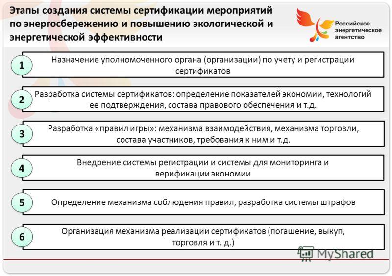 Российское энергетическое агентство Этапы создания системы сертификации мероприятий по энергосбережению и повышению экологической и энергетической эффективности Назначение уполномоченного органа (организации) по учету и регистрации сертификатов 1 1 Р