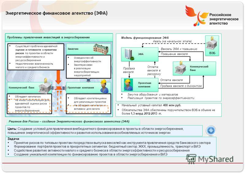 Российское энергетическое агентство Энергетическое финансовое агентство (ЭФА) Обладает капиталом Не имеет компетенций для адекватной оценки риска проектов по энергосбережению Осведомлен об энергоэффективности Заинтересован в реализации энергосберегаю