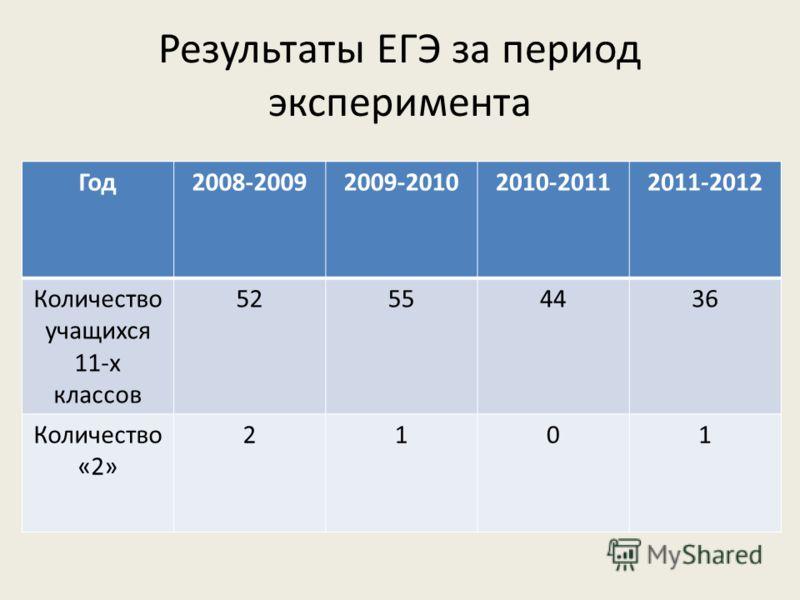 Результаты ЕГЭ за период эксперимента Год2008-20092009-20102010-20112011-2012 Количество учащихся 11-х классов 52554436 Количество «2» 2101